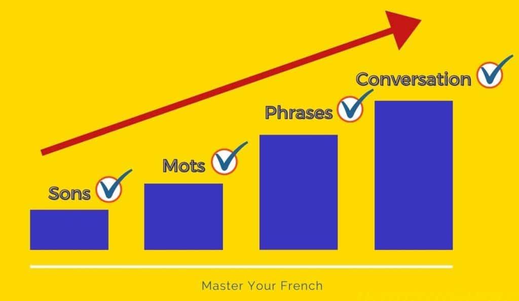 flèche sons mots phrases conversation