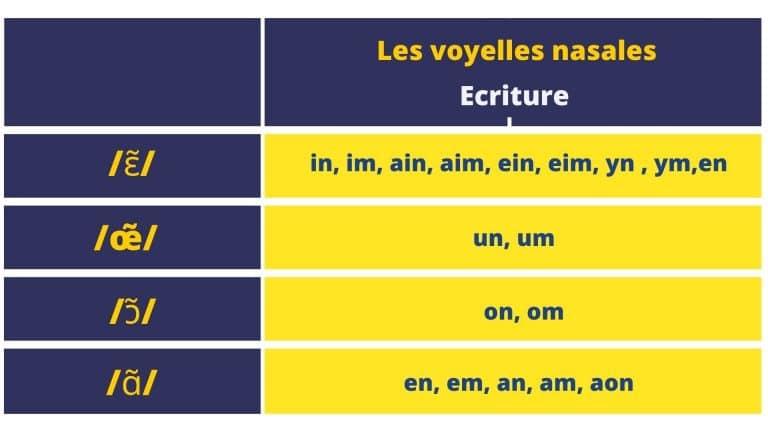 tableau liste voyelles nasales en français