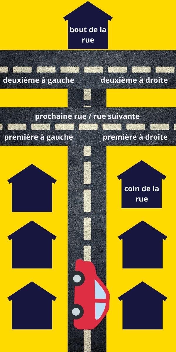 indications géographiques rue voiture chemin