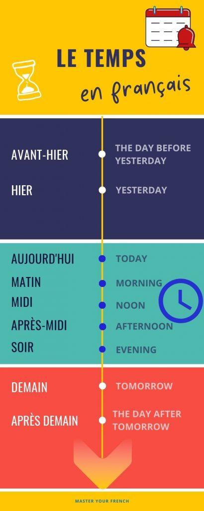 Infographie lexique du temps