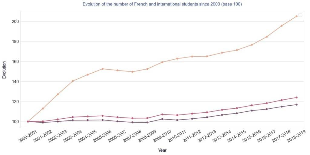 evolution du nombre d etudiants internationaux