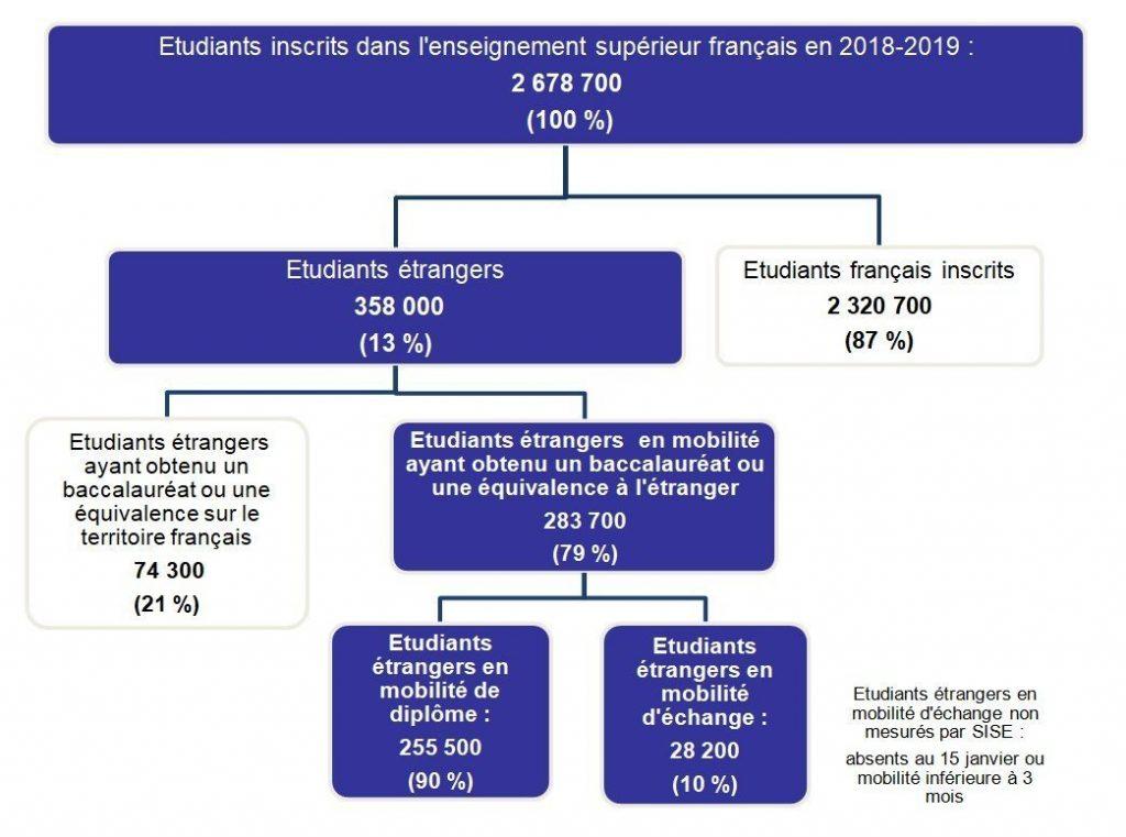repartition des etudiants internationaux
