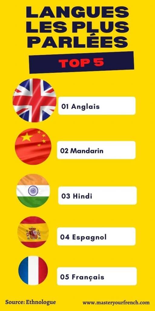 top 5 langues parlees