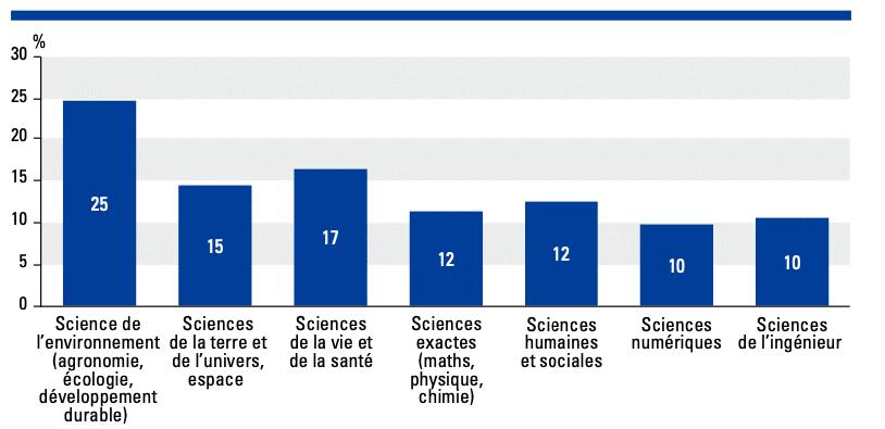 repartition discipline scientifique 2020