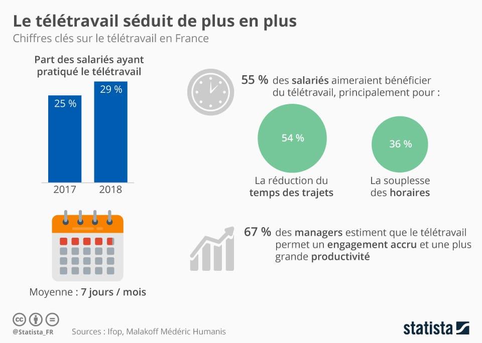 remote work popularity france statistics 2019