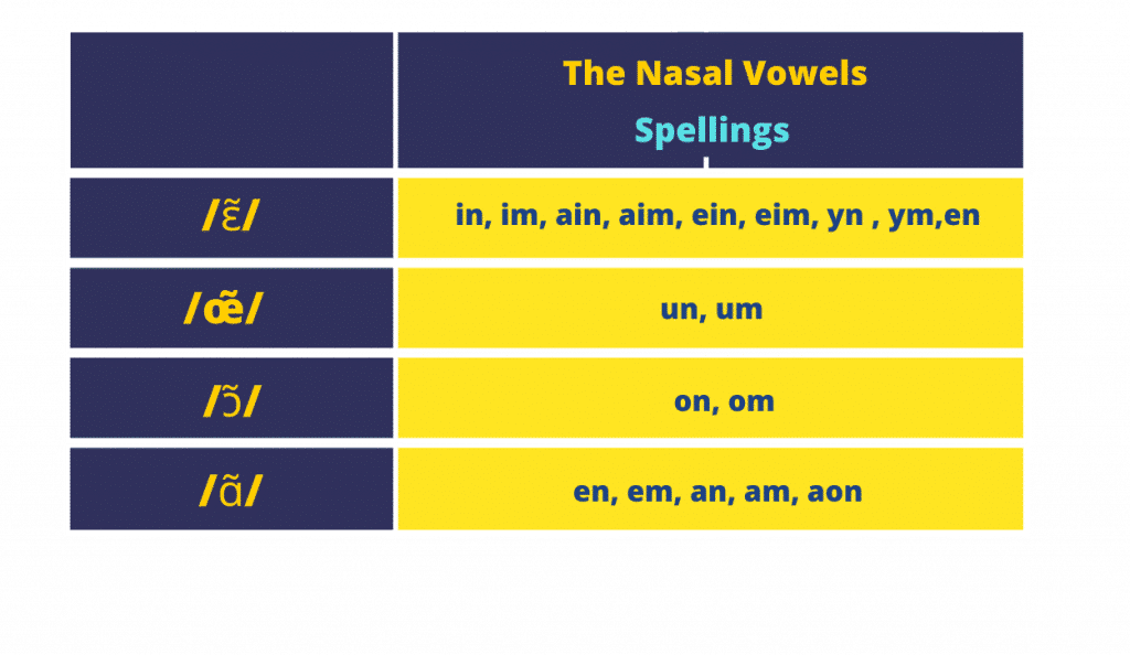 spellings french nasal vowels
