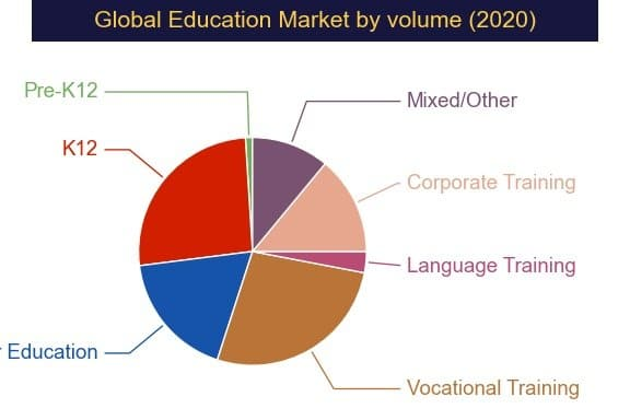 pie graph global education market by volume