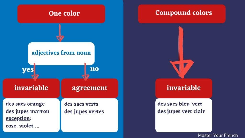 french colors agreement diagram