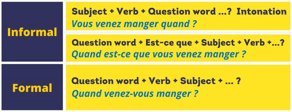 formal informal open ended questions french