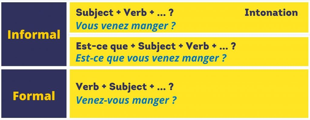 formal informal yes no french questions