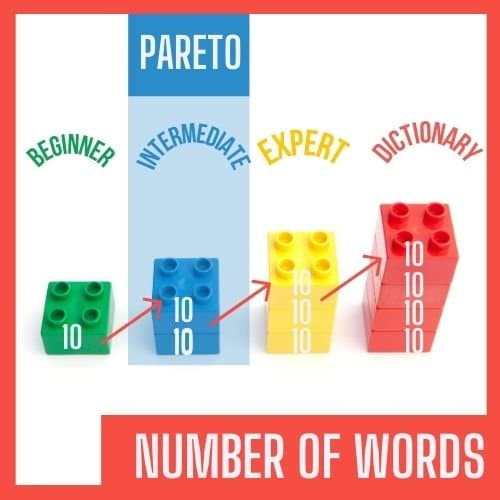 number of words and the different levels when learning french