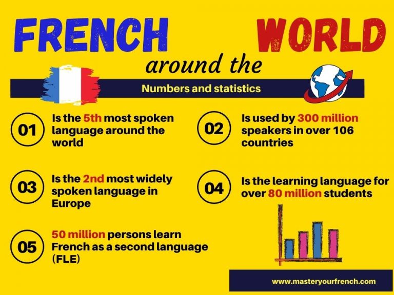 numbers and statistics presenting the french language around the world