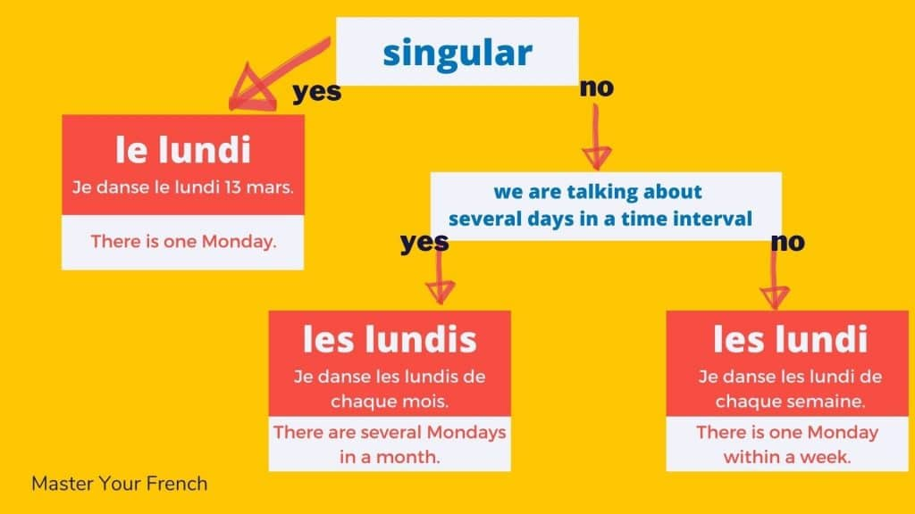 french weekday and plural